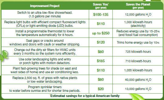 Green improvements
